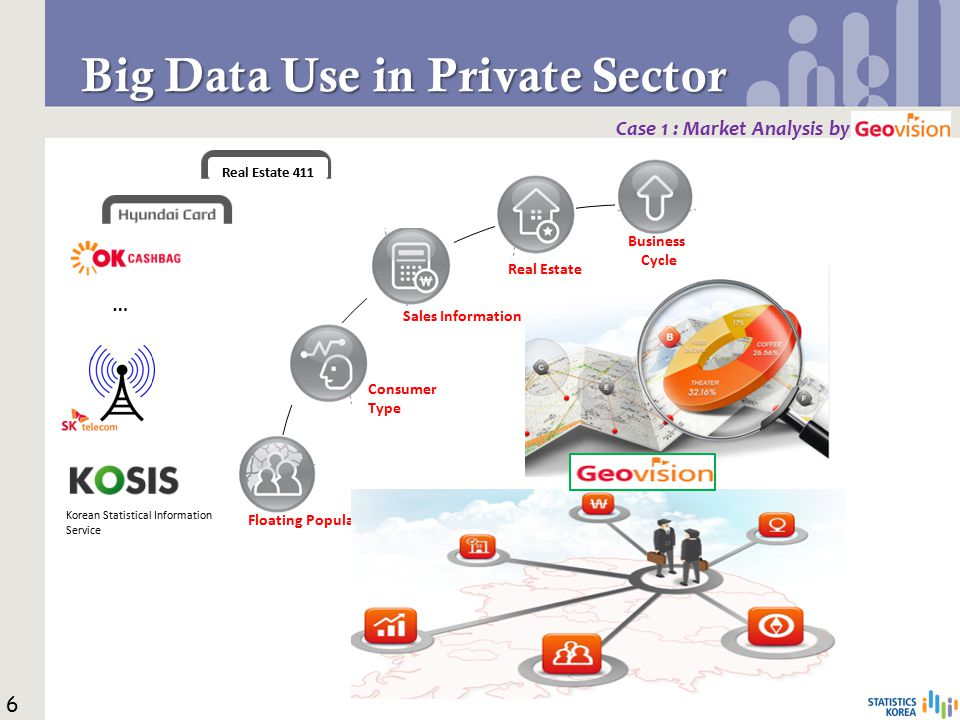 Big Data Use in Private Sector Case 1 : Market Analysis by Floating Population Consumer Type Sales Information Real Estate Business Cycle 6 Real Estate 411 … Korean Statistical Information Service
