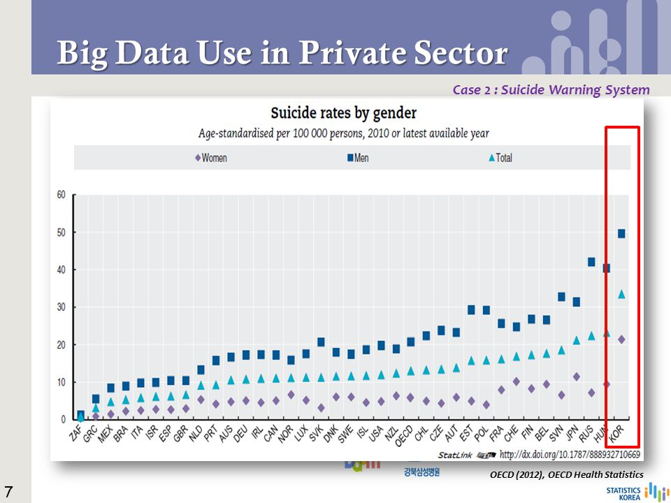 Big Data Use in Private Sector Case 2 : Suicide Warning System Weather Forecast 7 Why not Suicide forecast.