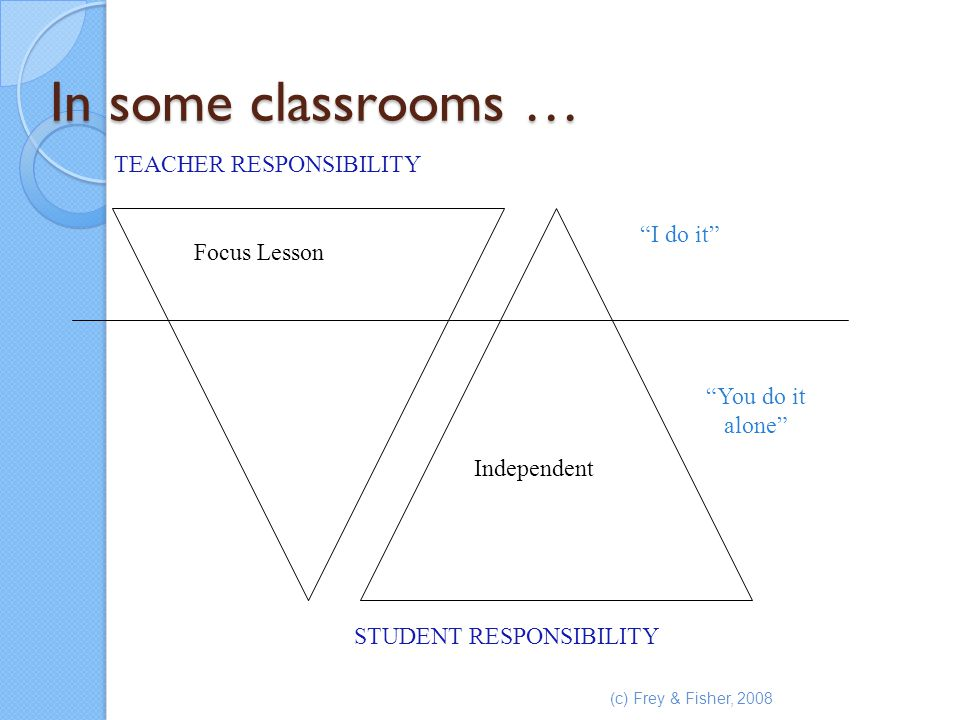 "(c) Frey & Fisher, 2008 In some classrooms … TEACHER RESPONSIBILITY STUDENT RESPONSIBILITY Focus Lesson ""I do it"" Independent ""You do it alone"""