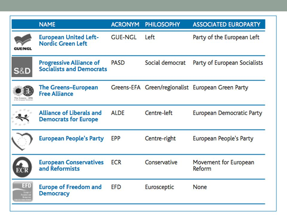 European Elections  For EP elections – and, in most cases, for national elections – every EU member state uses variations on the theme of proportional representation (PR).