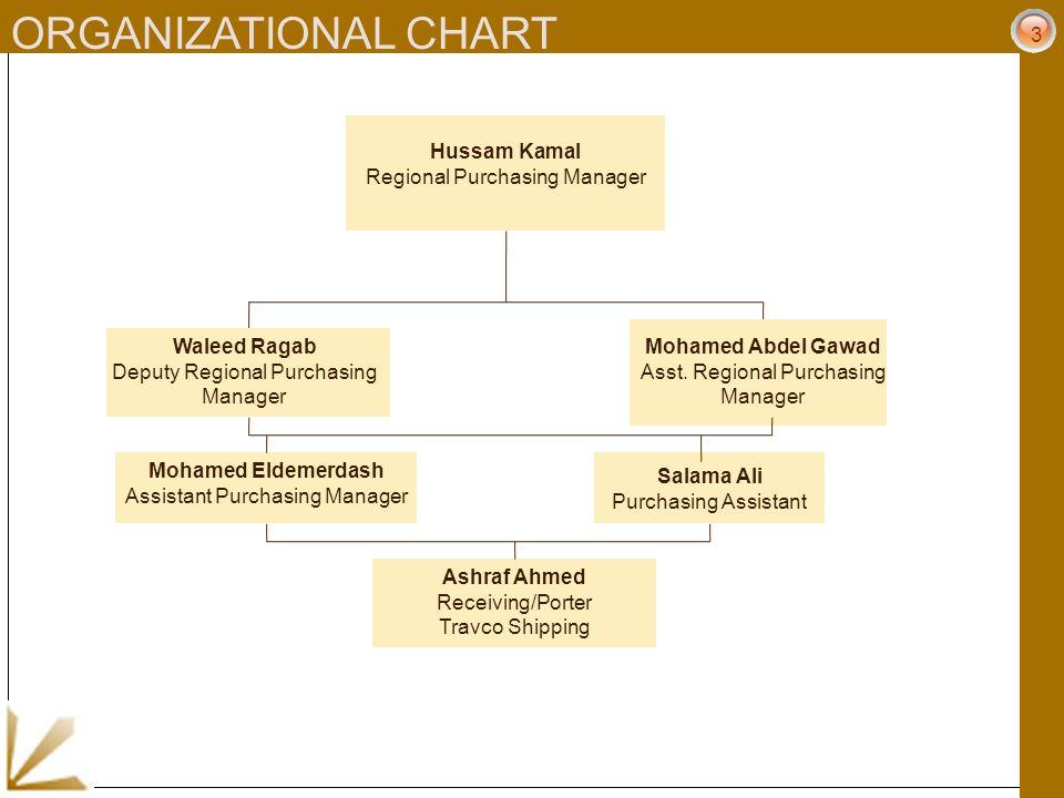 3 ORGANIZATIONAL CHART Hussam Kamal Regional Purchasing Manager Waleed Ragab Deputy Regional Purchasing Manager Mohamed Abdel Gawad Asst. Regional Pur