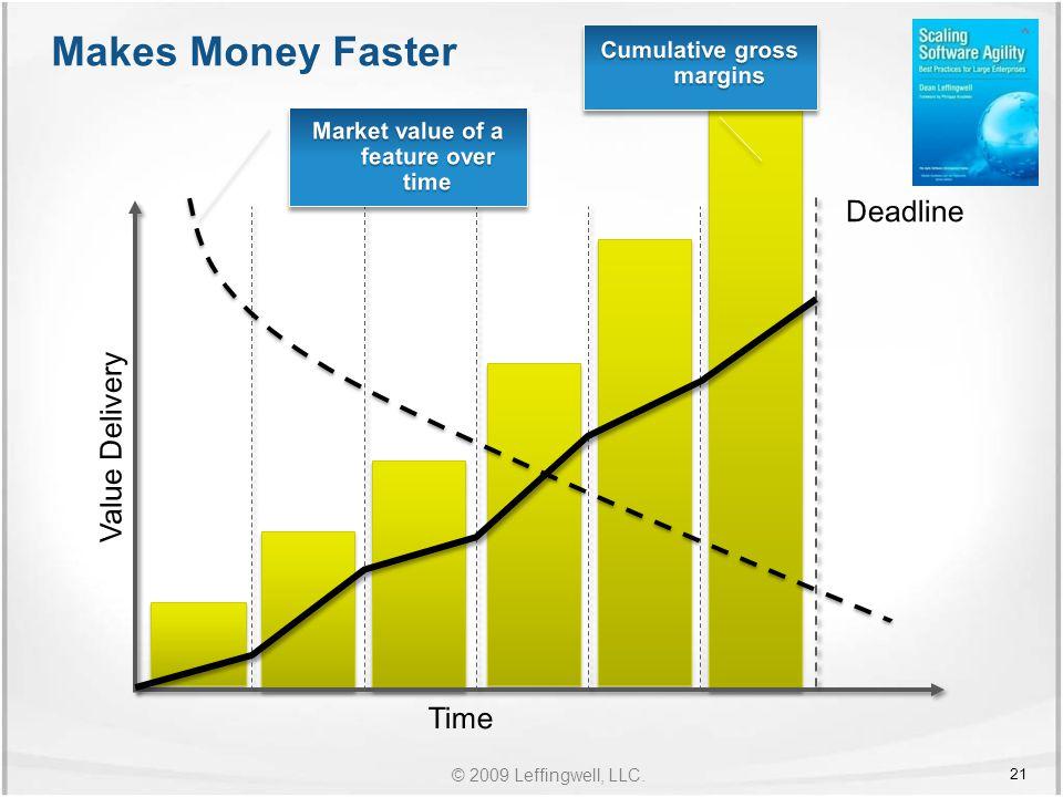 © 2009 Leffingwell, LLC. Makes Money Faster 21