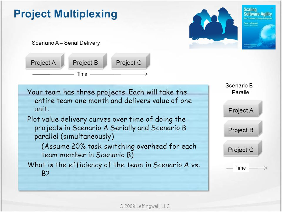 © 2009 Leffingwell, LLC. Project Multiplexing Your team has three projects.