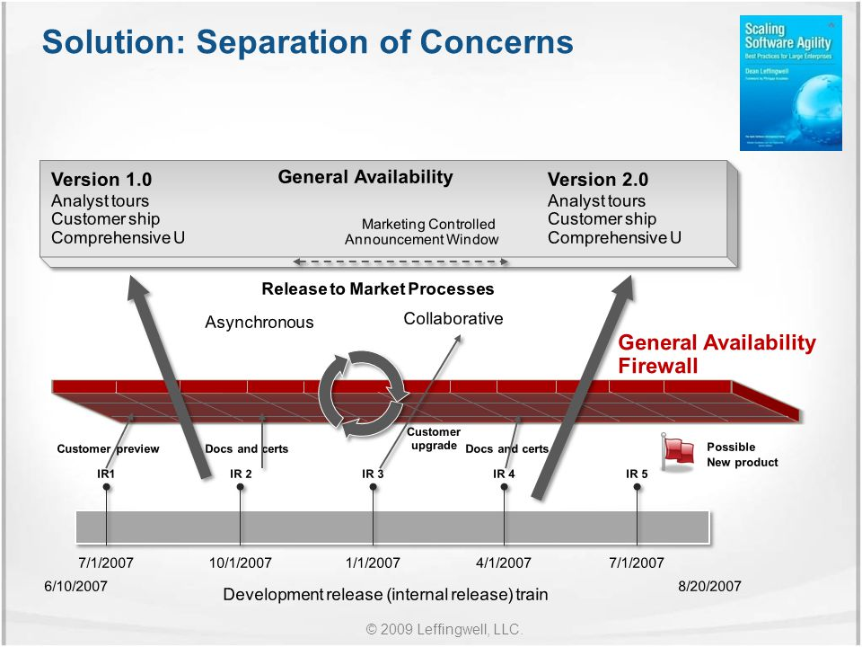 © 2009 Leffingwell, LLC. Solution: Separation of Concerns