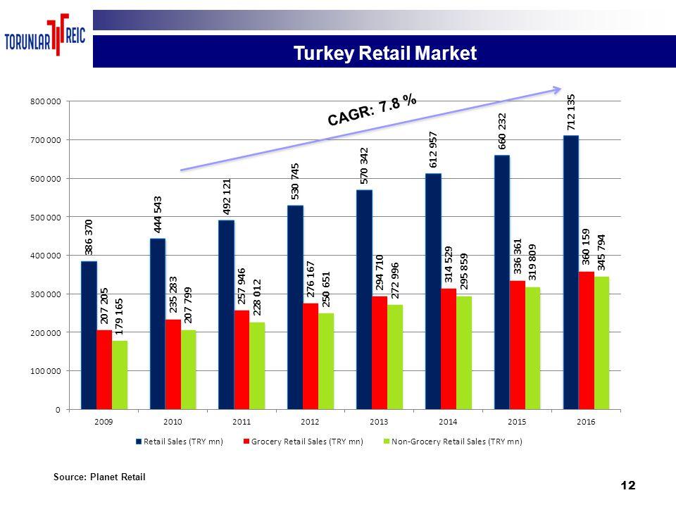 12 Turkey Retail Market Source: Planet Retail CAGR: 7.8 %