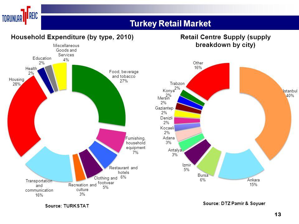 13 Turkey Retail Market Source: TURKSTAT Source: DTZ Pamir & Soyuer