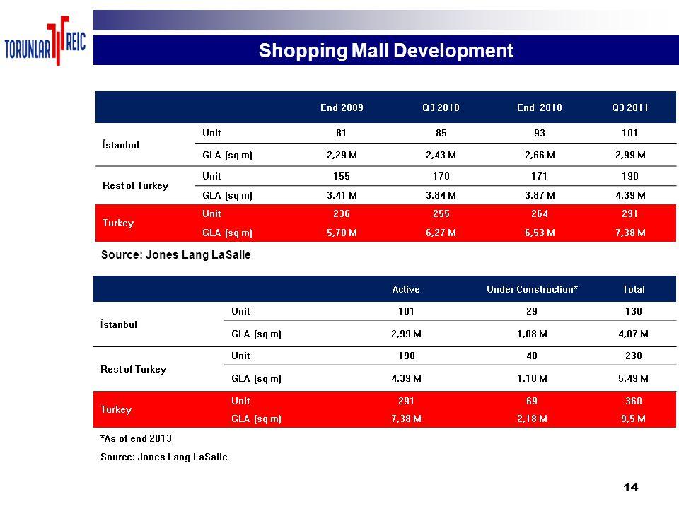 14 Shopping Mall Development End 2009Q3 2010End 2010Q3 2011 İstanbul Unit818593101 GLA (sq m)2,29 M2,43 M2,66 M2,99 M Rest of Turkey Unit155170171190 GLA (sq m)3,41 M3,84 M3,87 M4,39 M Turkey Unit236255264291 GLA (sq m)5,70 M6,27 M6,53 M7,38 M Source: Jones Lang LaSalle ActiveUnder Construction*Total İstanbul Unit10129130 GLA (sq m)2,99 M1,08 M4,07 M Rest of Turkey Unit19040230 GLA (sq m)4,39 M1,10 M5,49 M Turkey Unit29169360 GLA (sq m)7,38 M2,18 M9,5 M *As of end 2013 Source: Jones Lang LaSalle