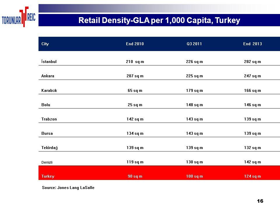 16 CityEnd 2010Q3 2011End 2013 İstanbul210 sq m226 sq m282 sq m Ankara207 sq m225 sq m247 sq m Karabük65 sq m179 sq m166 sq m Bolu25 sq m148 sq m146 sq m Trabzon142 sq m143 sq m139 sq m Bursa134 sq m143 sq m139 sq m Tekirdağ139 sq m 132 sq m Denizli 119 sq m130 sq m142 sq m Turkey90 sq m100 sq m124 sq m Retail Density-GLA per 1,000 Capita, Turkey Source: Jones Lang LaSalle