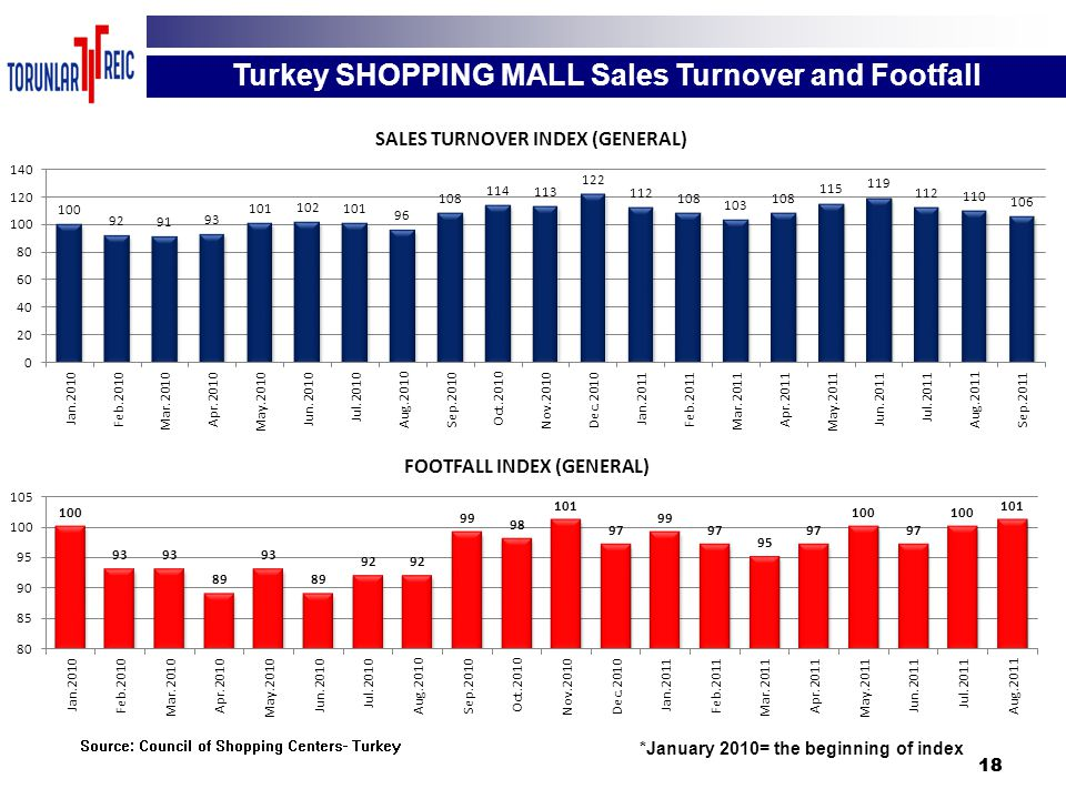 18 Source: Council of Shopping Centers- Turkey *January 2010= the beginning of index Turkey SHOPPING MALL Sales Turnover and Footfall