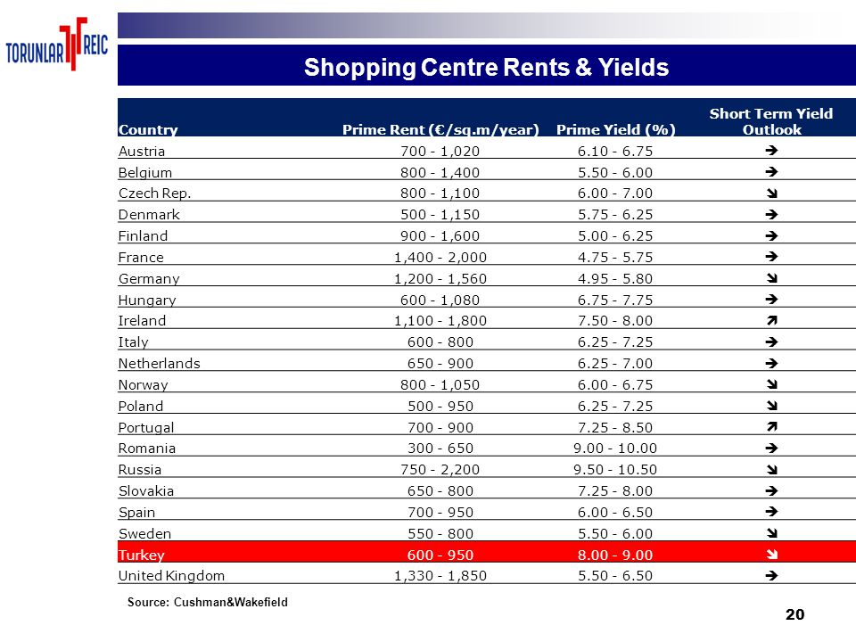 20 Shopping Centre Rents & Yields Source: Cushman&Wakefield CountryPrime Rent (€/sq.m/year)Prime Yield (%) Short Term Yield Outlook Austria700 - 1,020