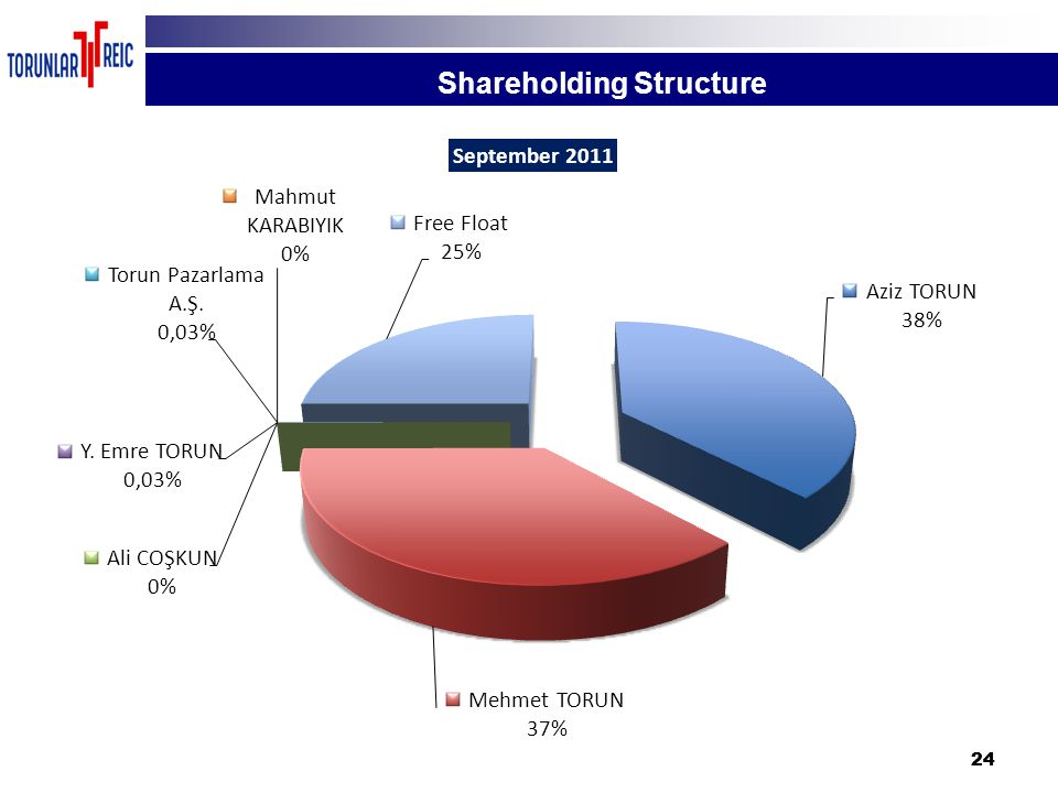 24 Shareholding Structure