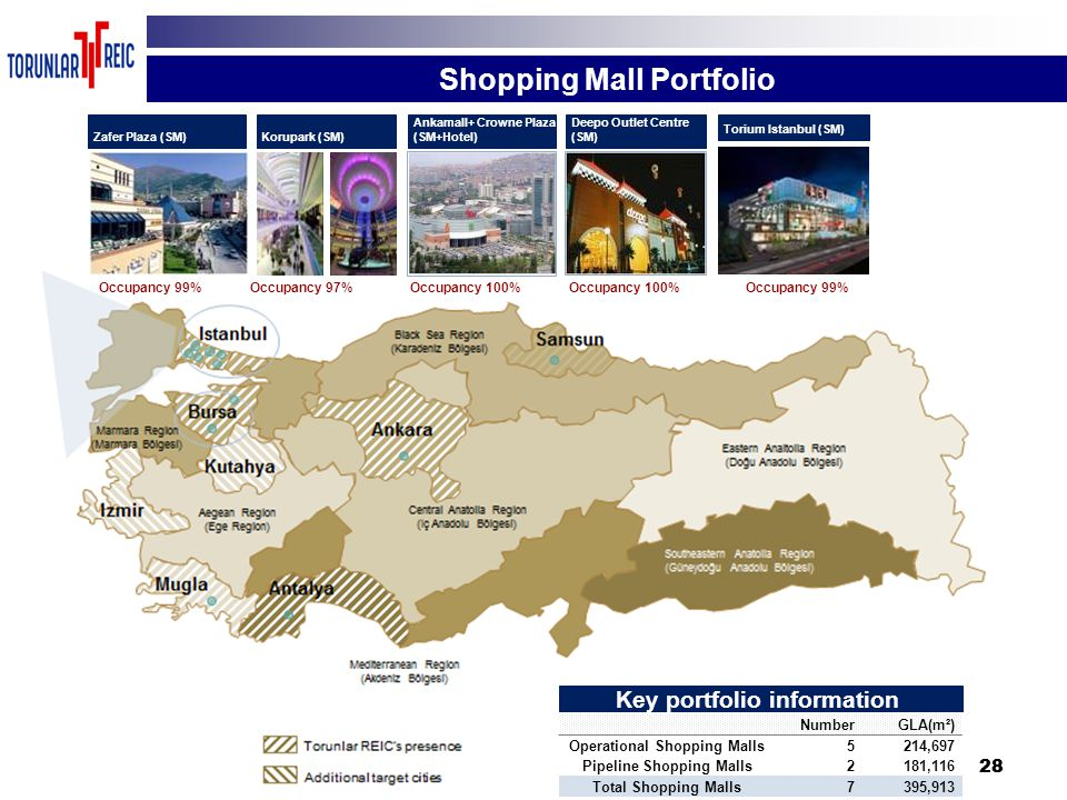28 Key portfolio information NumberGLA(m²) Operational Shopping Malls 5214,697 Pipeline Shopping Malls 2181,116 Total Shopping Malls 7395,913 Zafer Plaza (SM) Occupancy 99% Korupark (SM) Occupancy 97% Deepo Outlet Centre (SM) Ankamall+ Crowne Plaza (SM+Hotel) Occupancy 100% Torium Istanbul (SM) Occupancy 99% Shopping Mall Portfolio