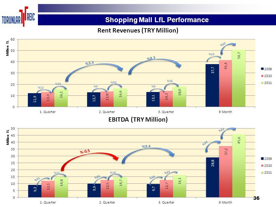 36 Shopping Mall LfL Performance