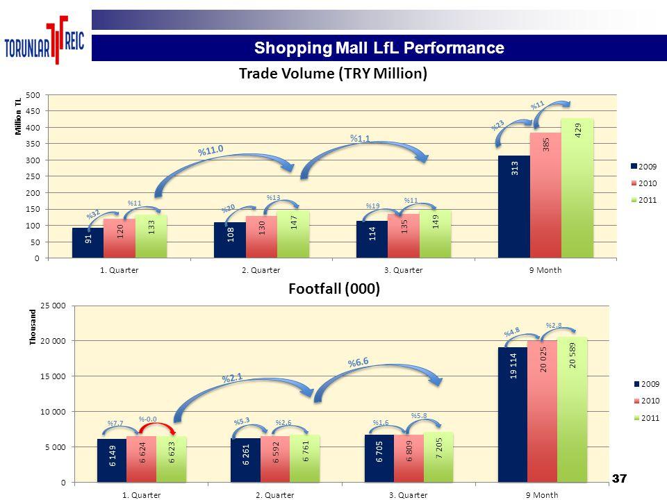 37 Shopping Mall LfL Performance