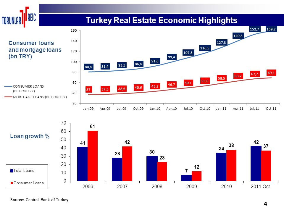 4 Turkey Real Estate Economic Highlights Source: Central Bank of Turkey