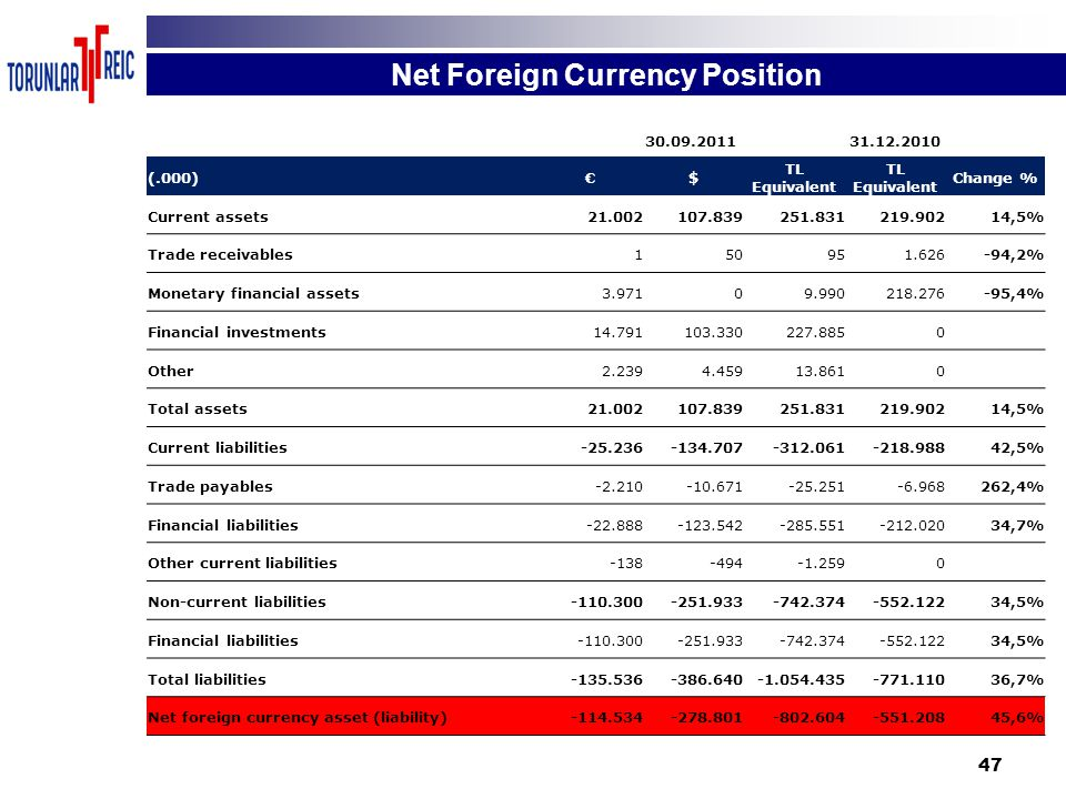47 Net Foreign Currency Position 30.09.201131.12.2010 (.000)€$ TL Equivalent Change % Current assets21.002107.839251.831219.90214,5% Trade receivables