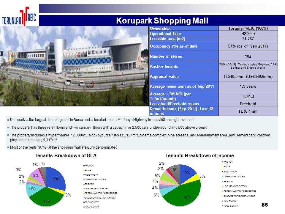 55 Korupark is the largest shopping mall in Bursa and is located on the Mudanya Highway in the Nilüfer neighbourhood The property has three retail flo