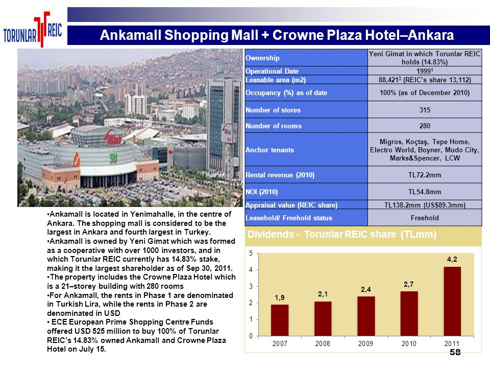 58 Ankamall Shopping Mall + Crowne Plaza Hotel–Ankara Ankamall is located in Yenimahalle, in the centre of Ankara. The shopping mall is considered to