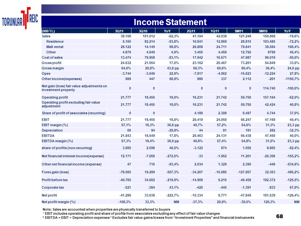 68 Income Statement Note: Sales are accounted when properties are physically transferred to buyers 1 EBIT includes operating profit and share of profi