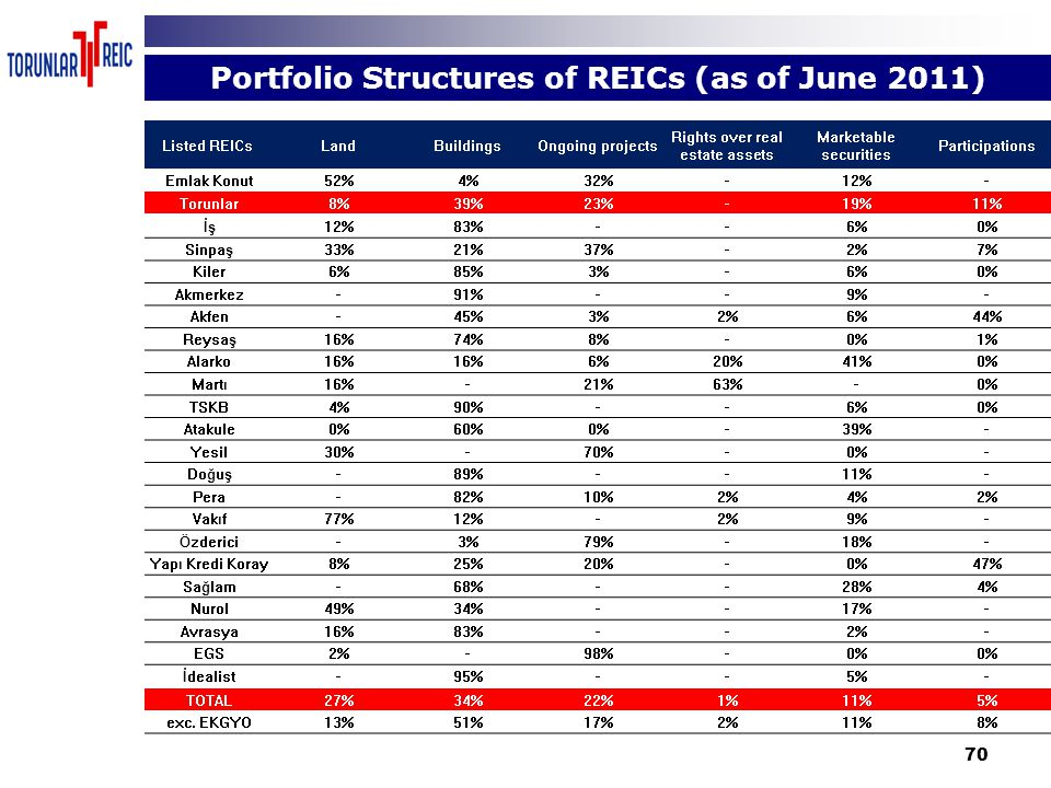 70 Portfolio Structures of REICs (as of June 2011) Listed REICs LandBuildingsOngoing projects Rights over real estate assets Marketable securities Par