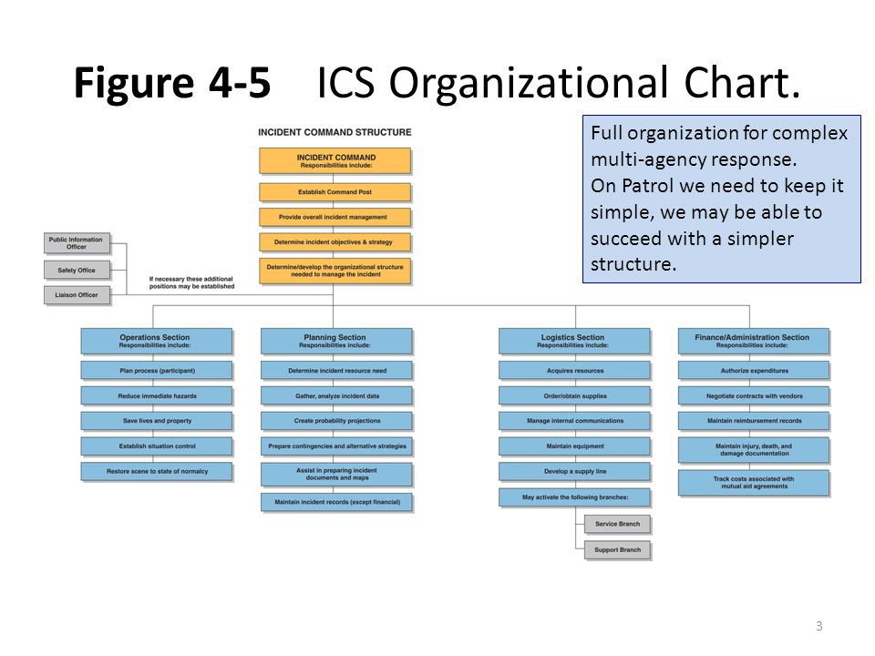 Figure 4-5 ICS Organizational Chart. Full organization for complex multi-agency response. On Patrol we need to keep it simple, we may be able to succe