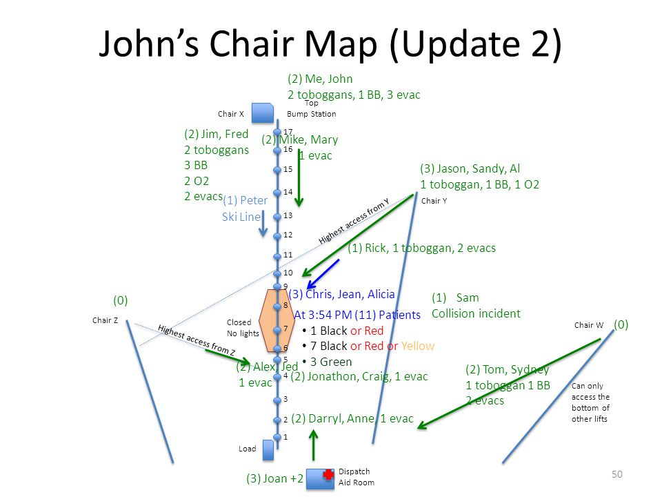 John's Chair Map (Update 2) 1 2 3 4 5 6 7 8 9 10 11 12 13 14 15 16 17 Load Chair X Chair Y Chair Z Closed No lights Highest access from Y Highest acce