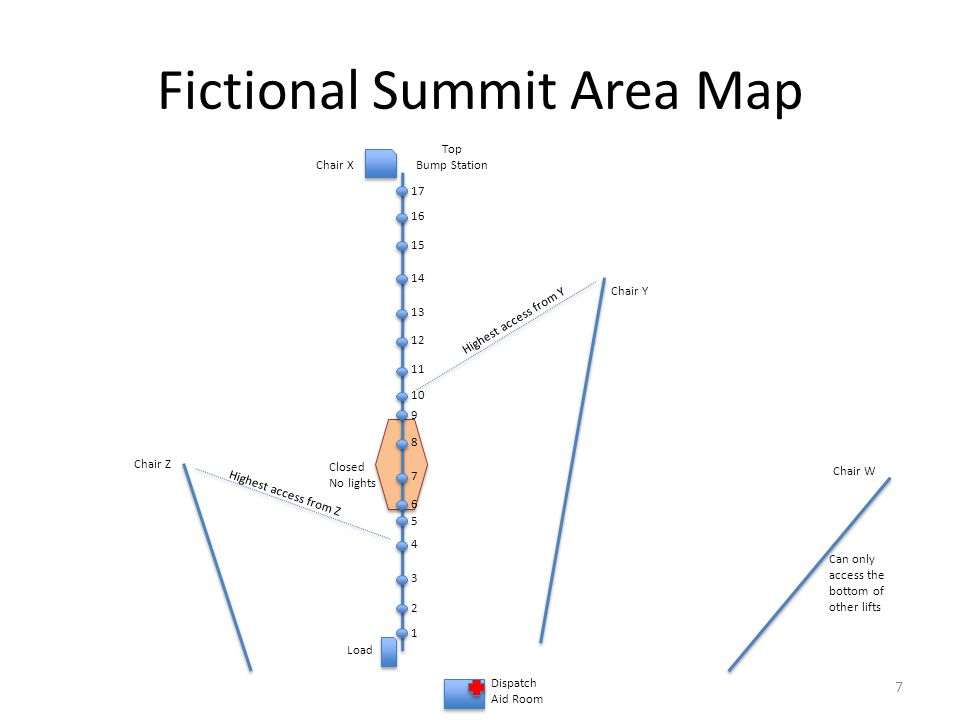 Fictional Summit Area Map 1 2 3 4 5 6 7 8 9 10 11 12 13 14 15 16 17 Top Bump Station Load Dispatch Aid Room Chair X Chair Y Chair Z Closed No lights H