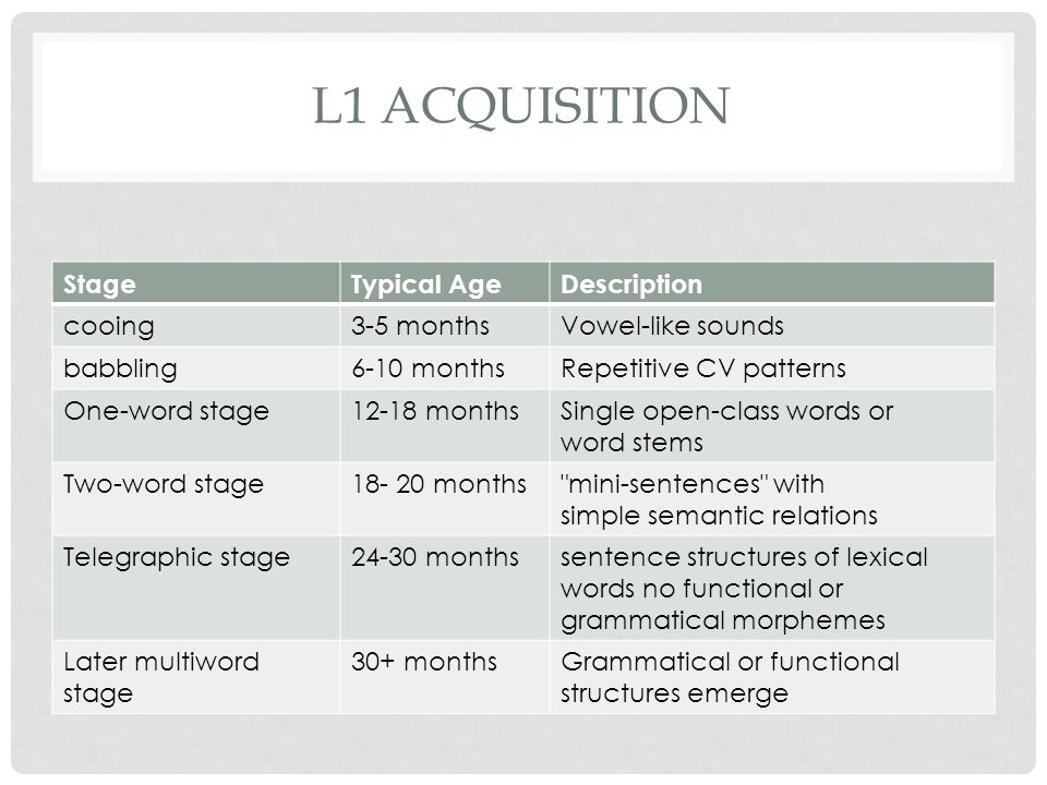 L1 ACQUISITION StageTypical AgeDescription cooing3-5 monthsVowel-like sounds babbling6-10 monthsRepetitive CV patterns One-word stage12-18 monthsSingl