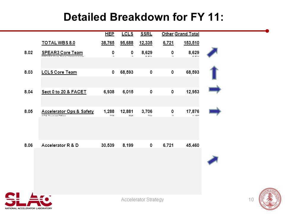Detailed Breakdown for FY 11: Accelerator Strategy10 HEPLCLSSSRLOtherGrand Total TOTAL WBS 8.038,76595,68812,3356,721153,510 8.02SPEAR3 Core Team008,6
