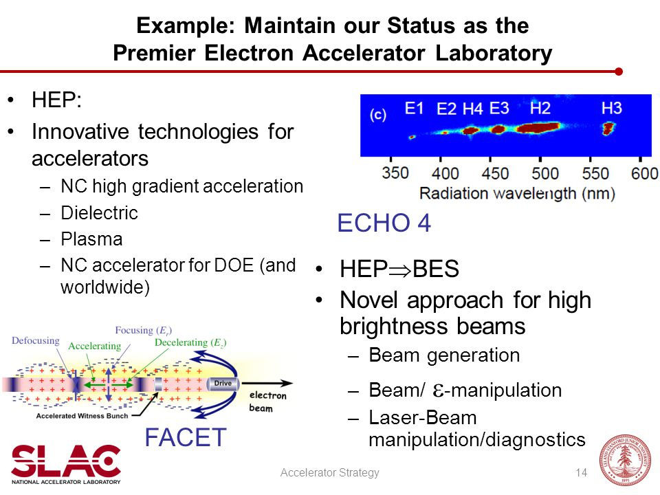 Example: Maintain our Status as the Premier Electron Accelerator Laboratory HEP: Innovative technologies for accelerators –NC high gradient acceleration –Dielectric –Plasma –NC accelerator for DOE (and worldwide) FACET HEP  BES Novel approach for high brightness beams –Beam generation –Beam/  -manipulation –Laser-Beam manipulation/diagnostics ECHO 4 14Accelerator Strategy