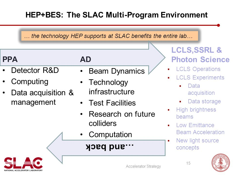 HEP+BES: The SLAC Multi-Program Environment PPA Detector R&D Computing Data acquisition & management AD Beam Dynamics Technology infrastructure Test F