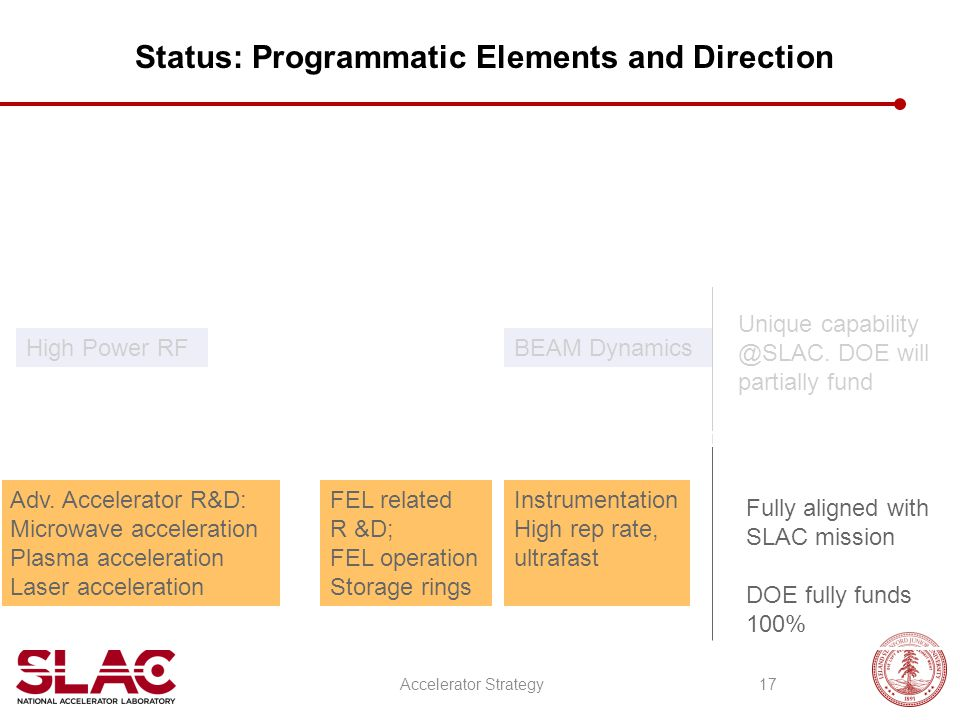 Status: Programmatic Elements and Direction Adv.