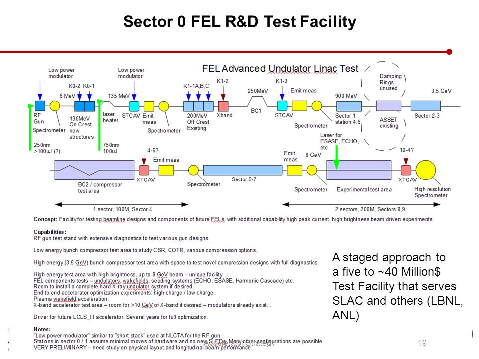 Sector 0 FEL R&D Test Facility A staged approach to a five to ~40 Million$ Test Facility that serves SLAC and others (LBNL, ANL) 19Accelerator Strateg