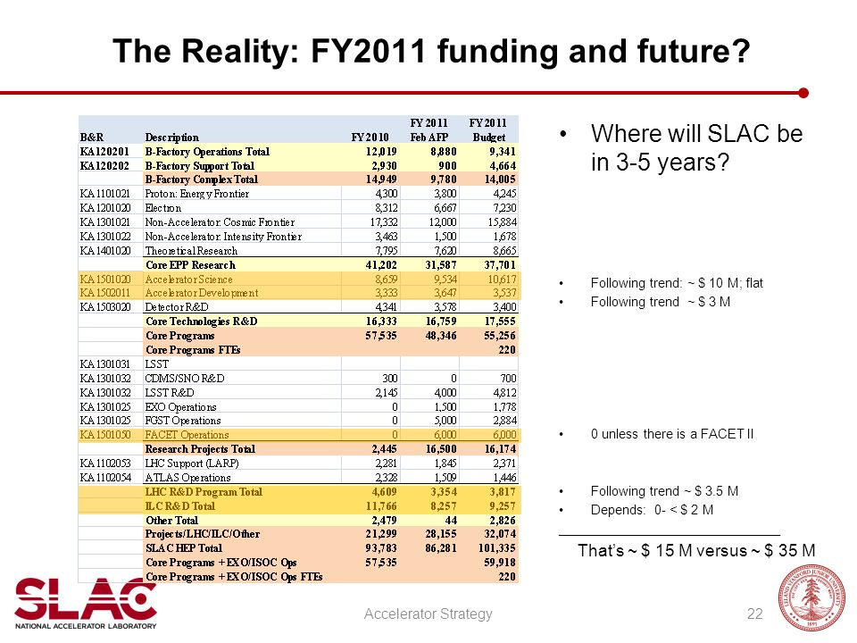 The Reality: FY2011 funding and future? Where will SLAC be in 3-5 years? Following trend: ~ $ 10 M; flat Following trend ~ $ 3 M 0 unless there is a F