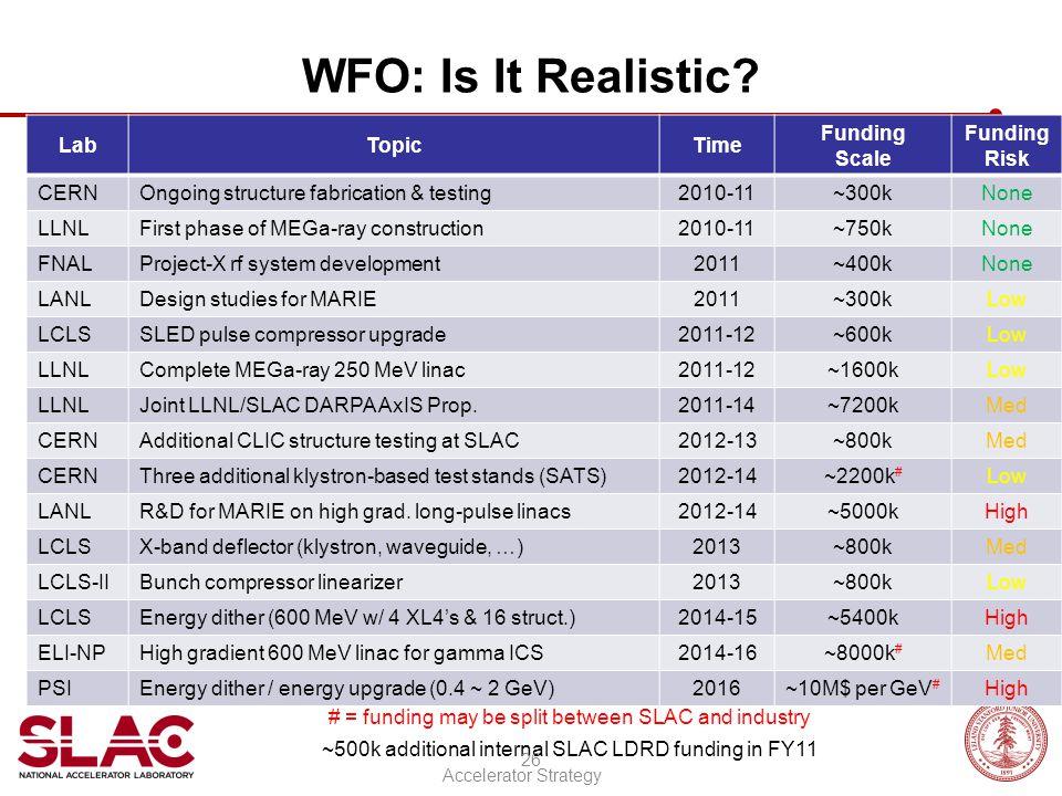 WFO: Is It Realistic.