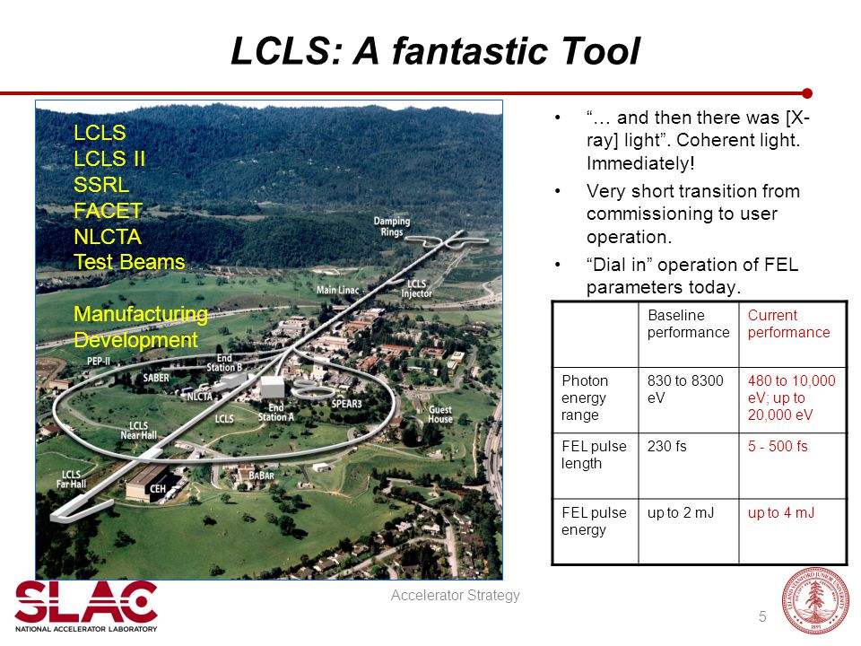 """LCLS: A fantastic Tool Accelerator Strategy 5 """"… and then there was [X- ray] light"""". Coherent light. Immediately! Very short transition from commissio"""