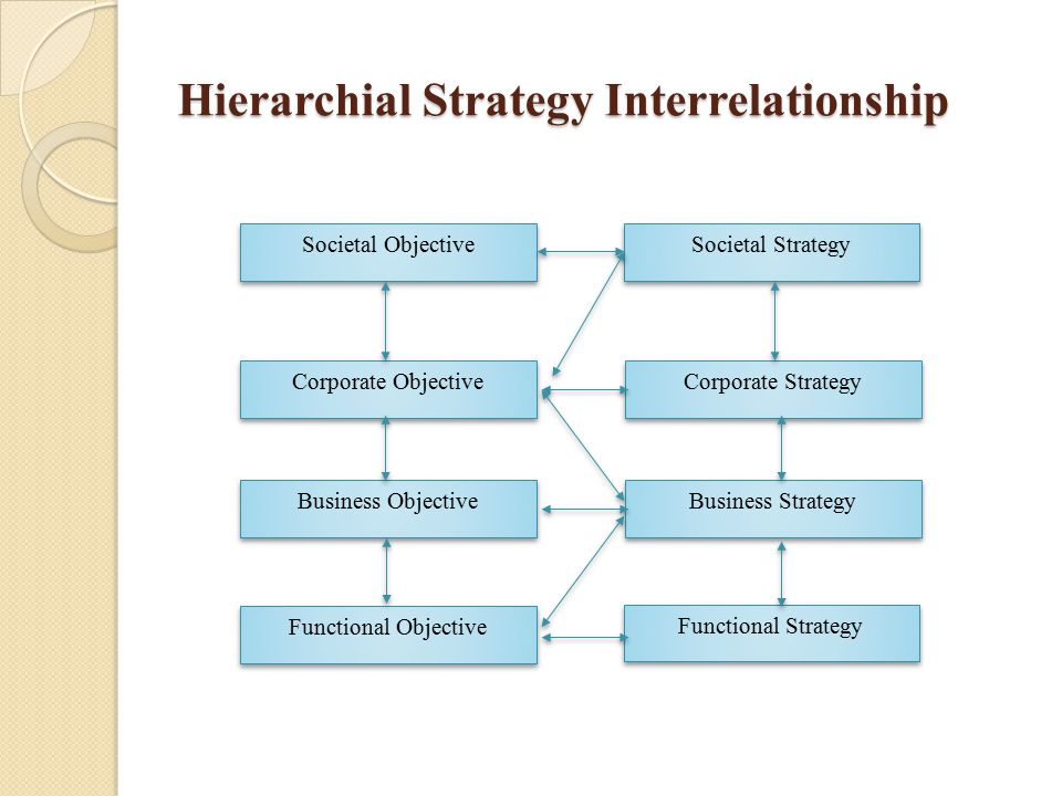 Hierarchial Strategy Interrelationship Societal Objective Societal Strategy Corporate Objective Corporate Strategy Business Objective Business Strateg