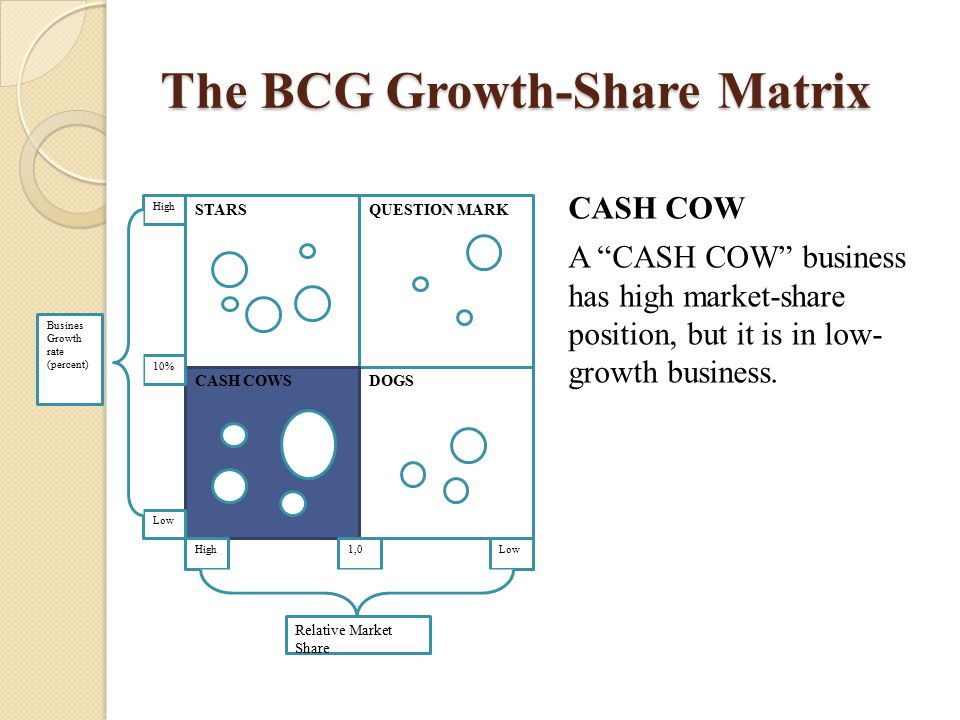 "The BCG Growth-Share Matrix CASH COW A ""CASH COW"" business has high market-share position, but it is in low- growth business. STARSQUESTION MARK DOGSC"