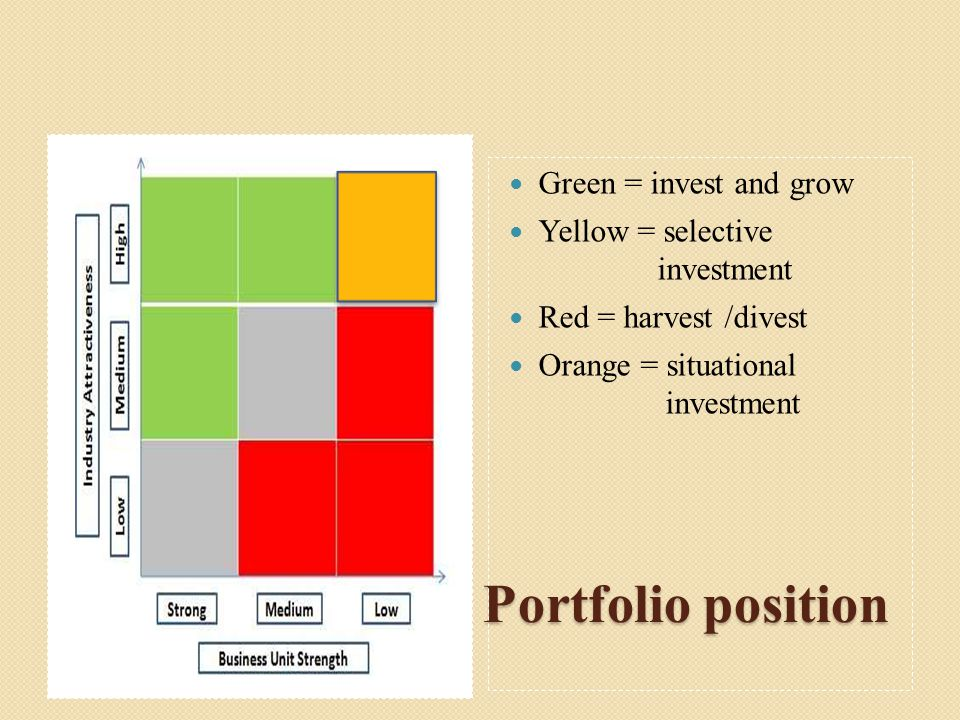 The GE Business Portfolio position Green = invest and grow Yellow = selective investment Red = harvest /divest Orange = situational investment