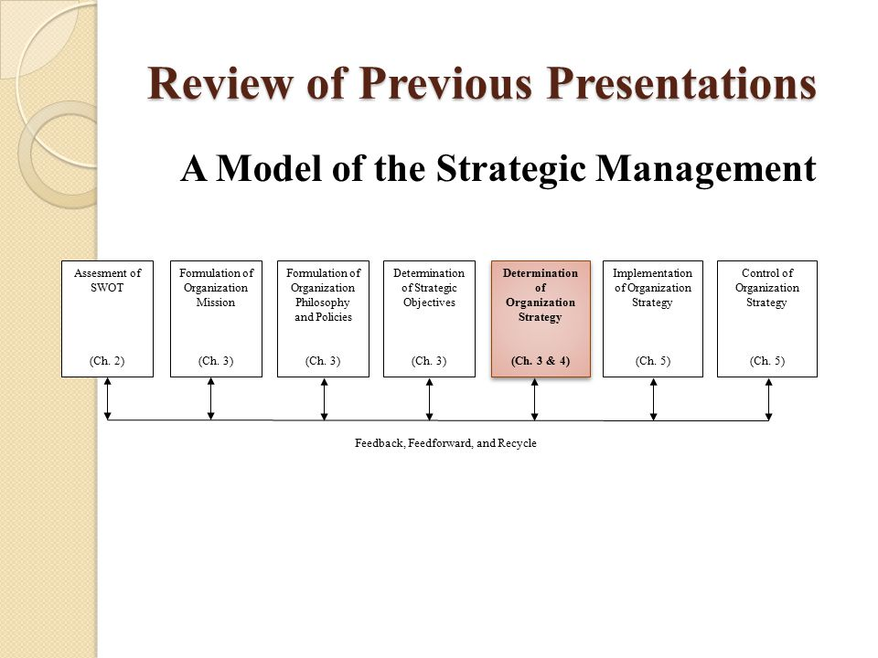 Review of Previous Presentations A Model of the Strategic Management Assesment of SWOT (Ch. 2) Formulation of Organization Mission (Ch. 3) Formulation