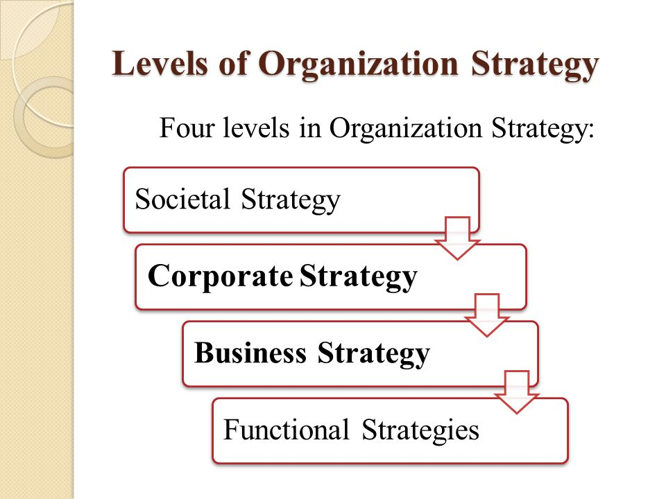 Levels of Organization Strategy Four levels in Organization Strategy: Societal Strategy Corporate Strategy Business Strategy Functional Strategies