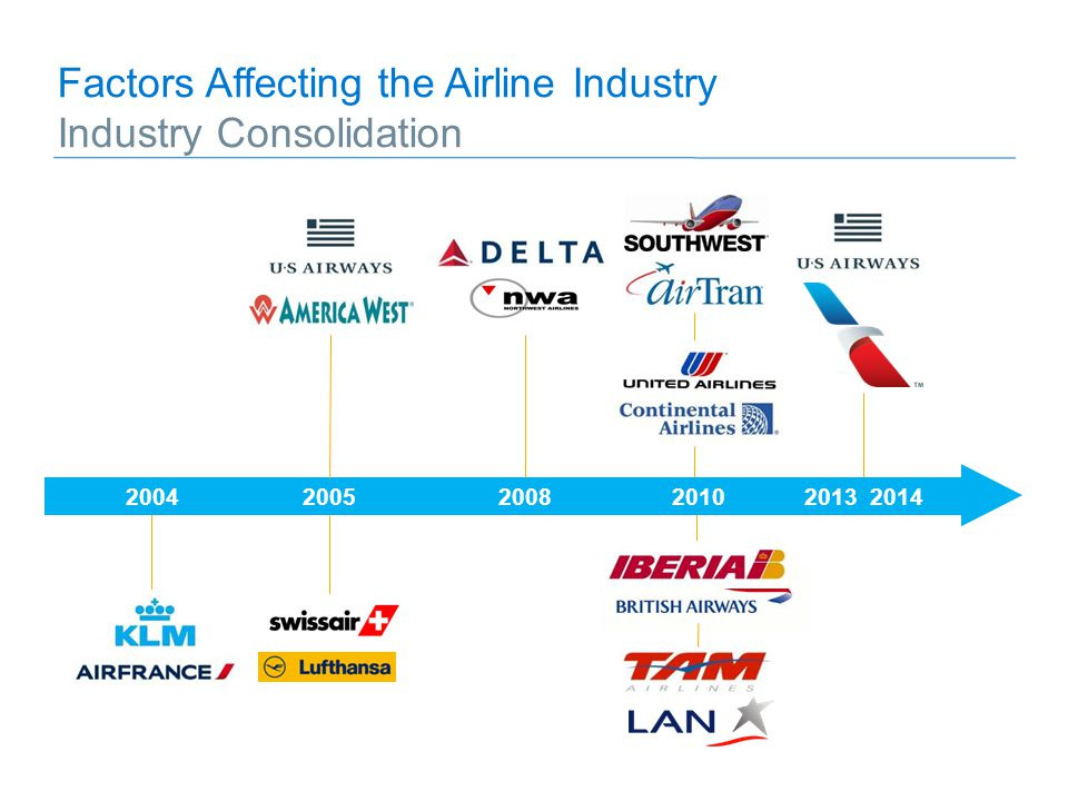 2005200820042013 20142010 Factors Affecting the Airline Industry Industry Consolidation