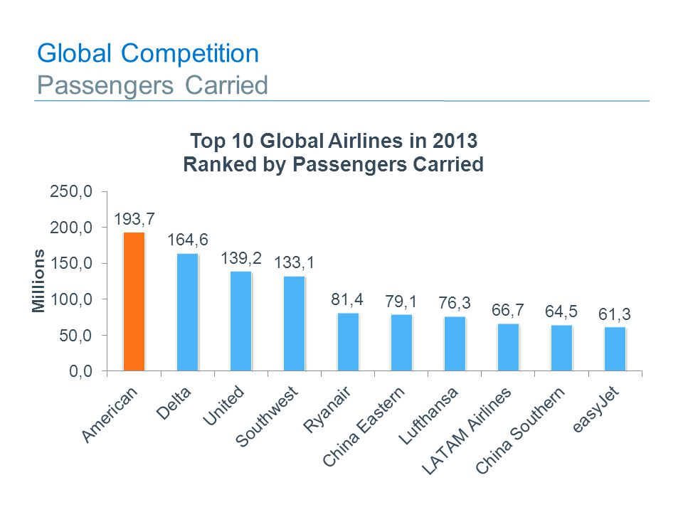 Global Competition Passengers Carried