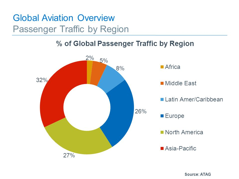 Source: ATAG Global Aviation Overview Passenger Traffic by Region