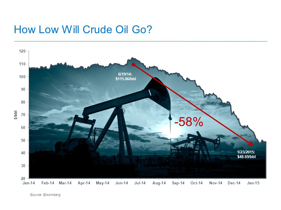 How Low Will Crude Oil Go Source: Bloomberg