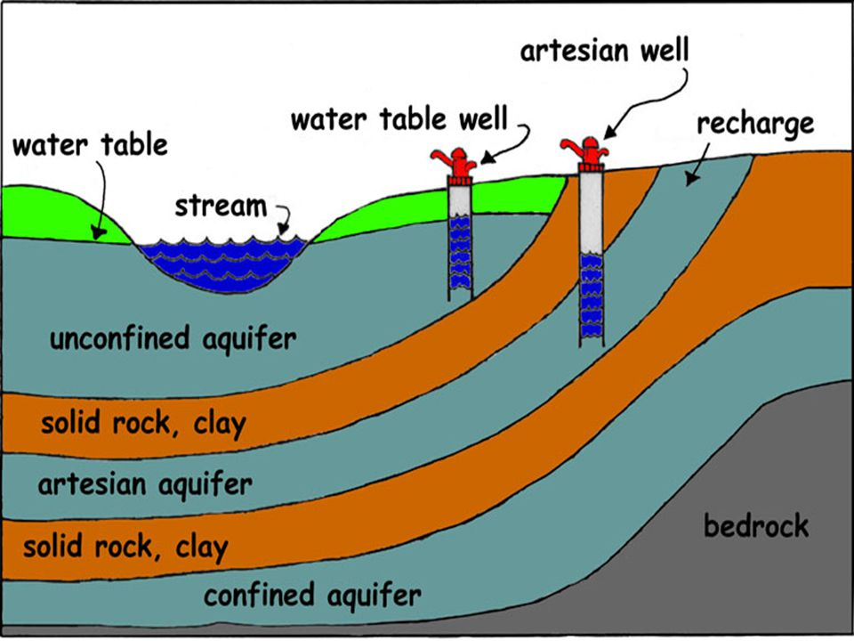 Earth's Largest Rivers Discharge rate – the amount of water that passes a fixed point over a given amount of time.