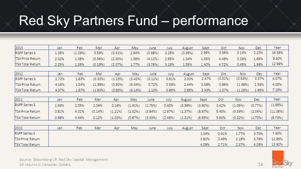 14 2012 JanFebMarAprMayJuneJulyAugustSeptOctNovDec Year RSPF Series S2.72%1.83%(0.33%)(1.15%)(3.42%)(0.11%)0.61%2.00% 2.47%(0.31%)(0.53%) 0.37%4.07% TSX Price Return4.16%1.54%(1.99%)(0.80%)(6.34%)0.72%0.59%2.44%3.08%0.86%(1.48%)1.59%4.00% TSX Total Return4.37%1.67%(1.63%)(0.60%)(6.14%)1.10%0.80%2.65%3.43%1.07%(1.28%)1.95% 7.18% 2011JanFebMarAprMayJuneJulyAugustSeptOctNovDecYear RSPF Series S 1.93%2.05%2.04%2.19%(1.91%)(1.75%)0.40%(3.99%)(3.90%)3.42%(1.05%)(0.77%) (1.68%) TSX Price Return0.81%4.31%(0.14%)(1.21%)(1.02%)(3.64%)(2.67%)(1.37%)(8.97%)5.40%(0.39%)(2.04%)(11.08%) TSX Total Return0.98%4.44%0.12%(1.02%)(0.87%)(3.33%)(2.49%)(1.21%)(8.65%)5.60%(0.22%)(1.70%) (8.73%) 2010JanFebMarAprMayJuneJulyAugustSeptOctNovDecYear RSPF Series S 1.04%0.91%1.77%3.70% 7.60% TSX Price Return3.82%2.49%2.18%3.79%12.85% TSX Total Return4.09%2.71%2.37%4.09% 13.92% 2013JanFebMarAprMayJuneJulyAugustSeptOctNovDecYear RSPF Series S1.26%(1.29%)0.59%(0.41%)2.84%(0.98%)3.26%(0.95%) 2.38%3.56%3.14% 2.23%16.58% TSX Price Return 2.02%1.08%(0.56%)(2.30%)1.56%(4.12%)2.95%1.34%1.05%4.49%0.29%1.69% 9.60% TSX Total Return 2.25%1.26%(0.19%)(2.07%)1.77%(3.76%)3.19%1.55%1.40%4.72%0.45%1.99% 12.99% Source: Bloomberg LP, Red Sky Capital Management All returns in Canadian Dollars.