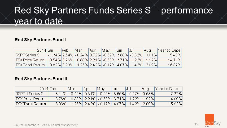 Red Sky Partners Fund II Red Sky Partners Fund I 15 Source: Bloomberg, Red Sky Capital Management Red Sky Partners Funds Series S – performance year to date