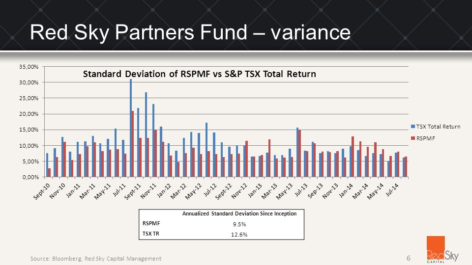 Annualized Standard Deviation Since Inception RSPMF 9.5% TSX TR 12.6% 6 Source: Bloomberg, Red Sky Capital Management Red Sky Partners Fund – variance