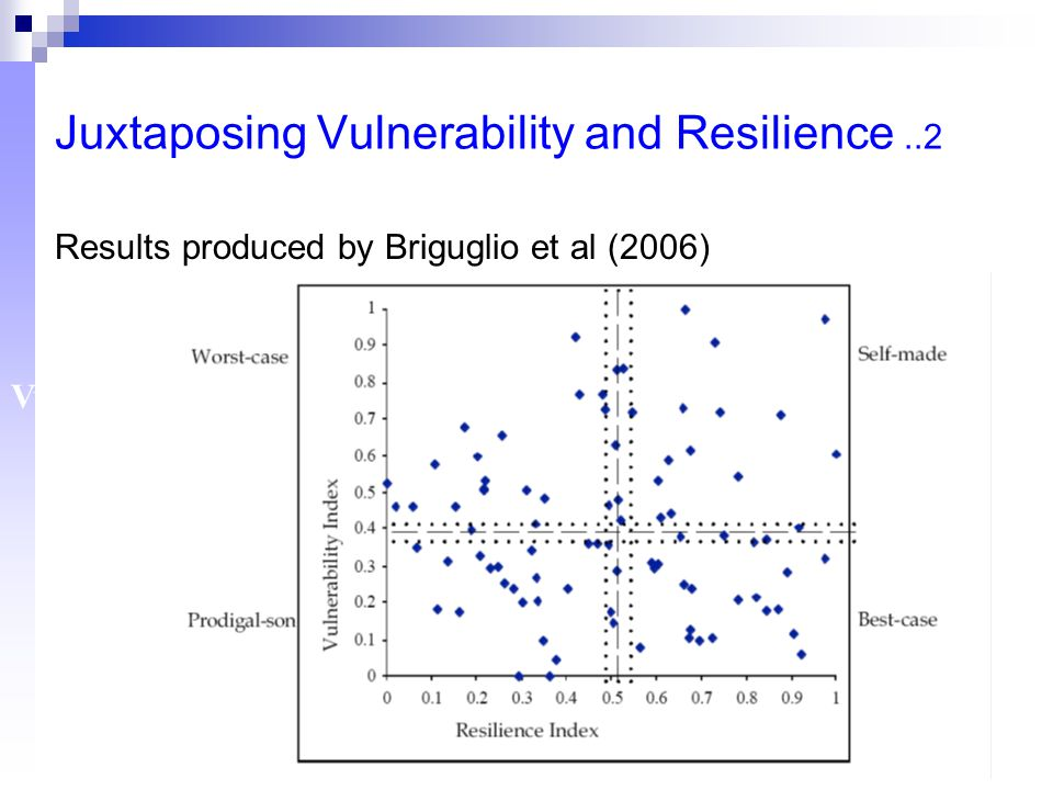 Juxtaposing Vulnerability and Resilience..2 Vulnerability Resilience Results produced by Briguglio et al (2006)